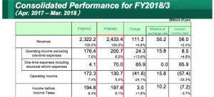 Итоги года Fujifilm: медицинский бизнес прибавил 15%