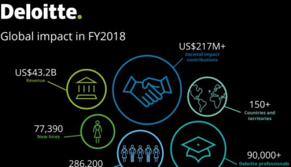 Выручка Deloitte растет девять лет подряд
