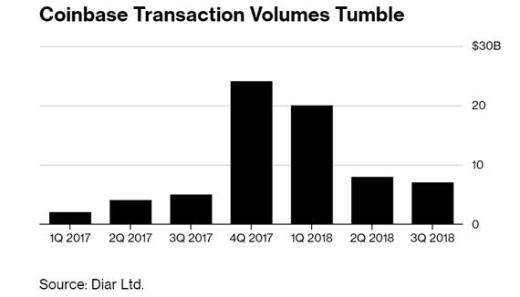 Криптовалюты в штопоре: биржи теряют клиентов