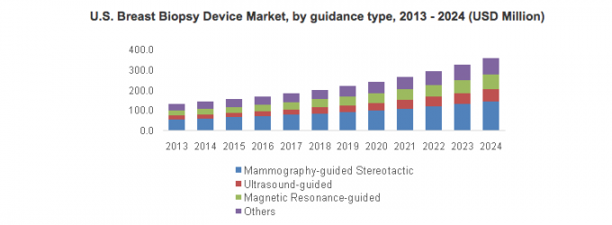 "latest reports biopsy devices market china Worldwide market reports added latest research report titled "" asia-pacific prostate biopsy devices market report 2017 "" to its large report database."