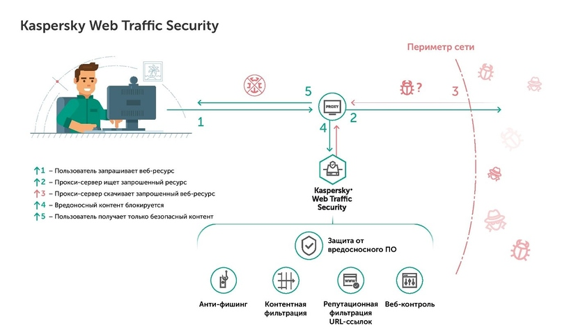 Kaspersky Web Traffic Security